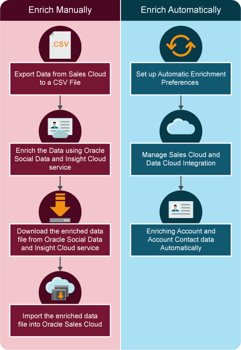 Overview of Oracle Social Data and Insight Cloud Service