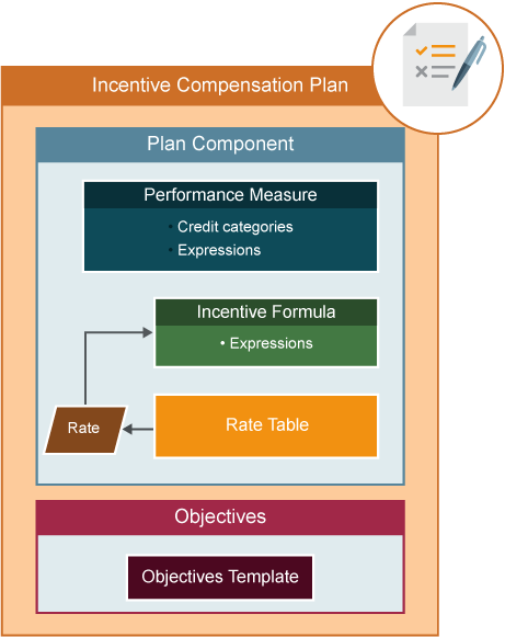 Model and Configure Incentive Plans | Free Oracle Cloud Training