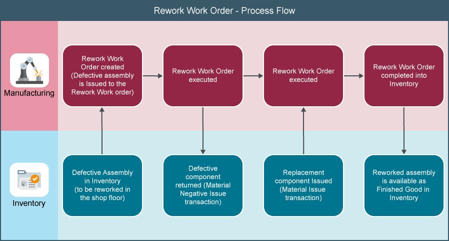 Nonstandard, Rework, Transform Work Orders | Free Oracle ...